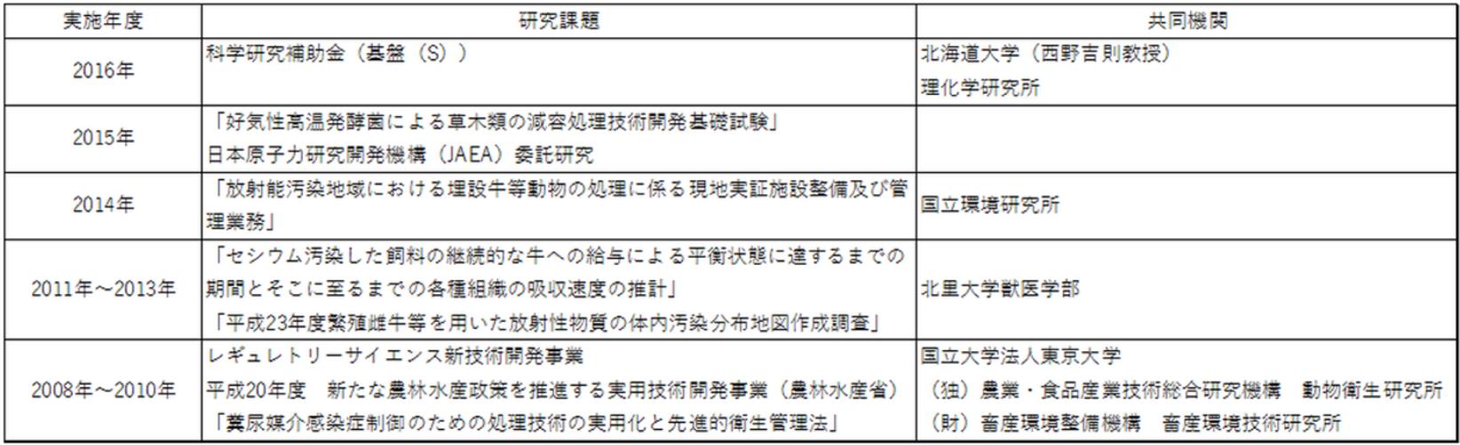 共同研究の表