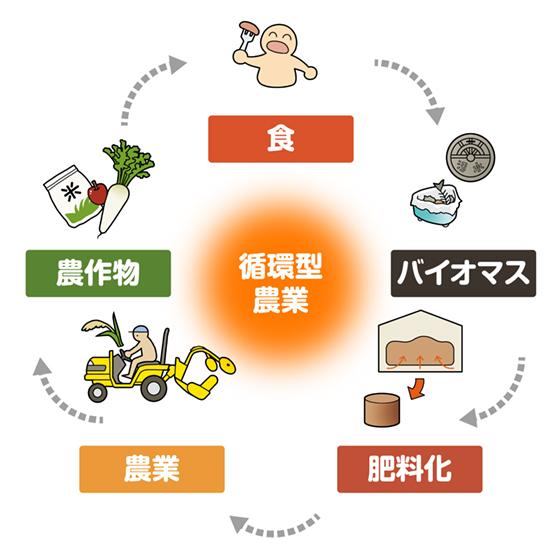 共和化工の循環型農業とは